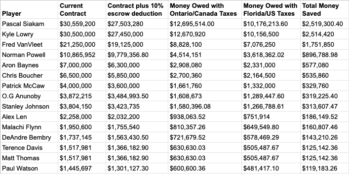 Spreadsheet for Raptors Taxes