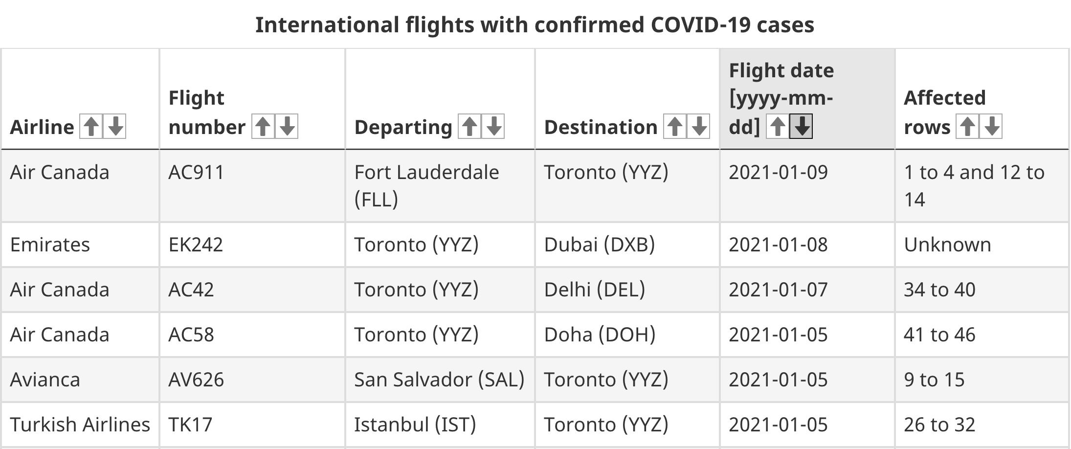 toronto flights covid-19