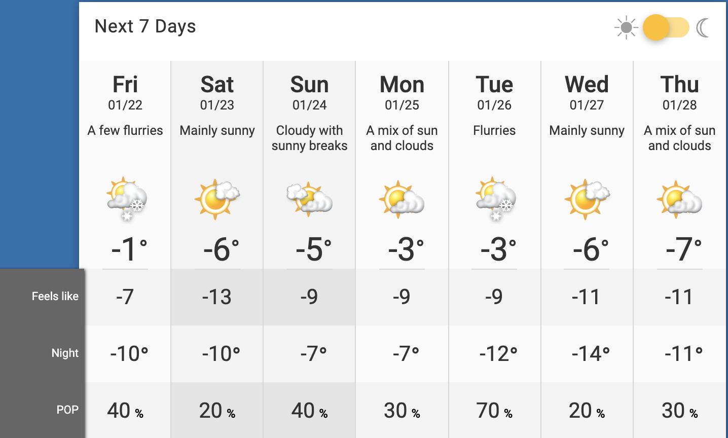 toronto weather january