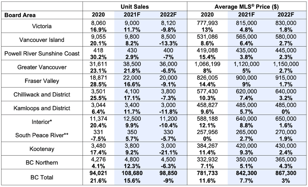 bc real estate market forecast bcrea