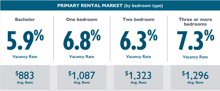 Calgary rental vacancy rate