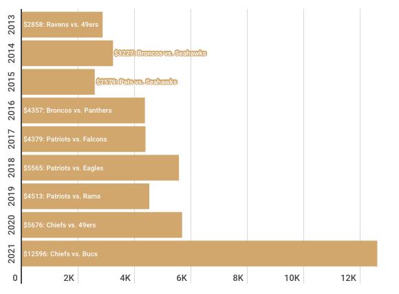 Super Bowl Ticket graph