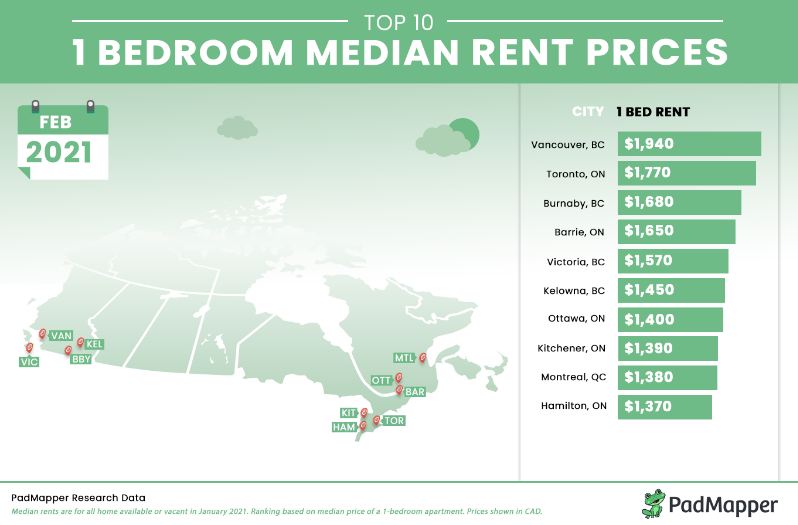 canadian cities rent