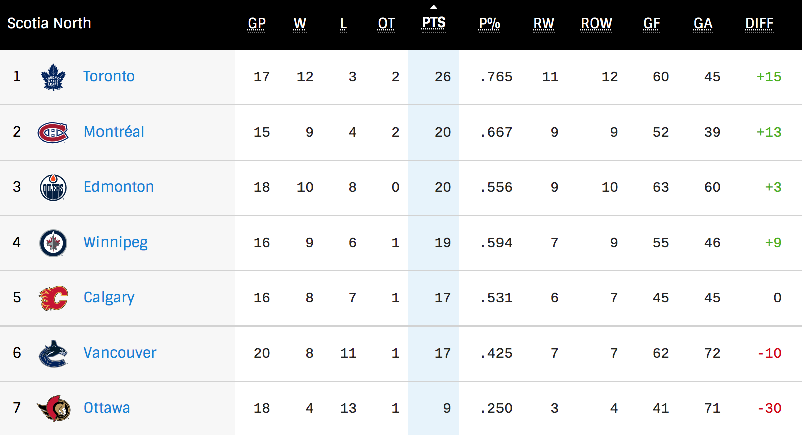 north division nhl standings