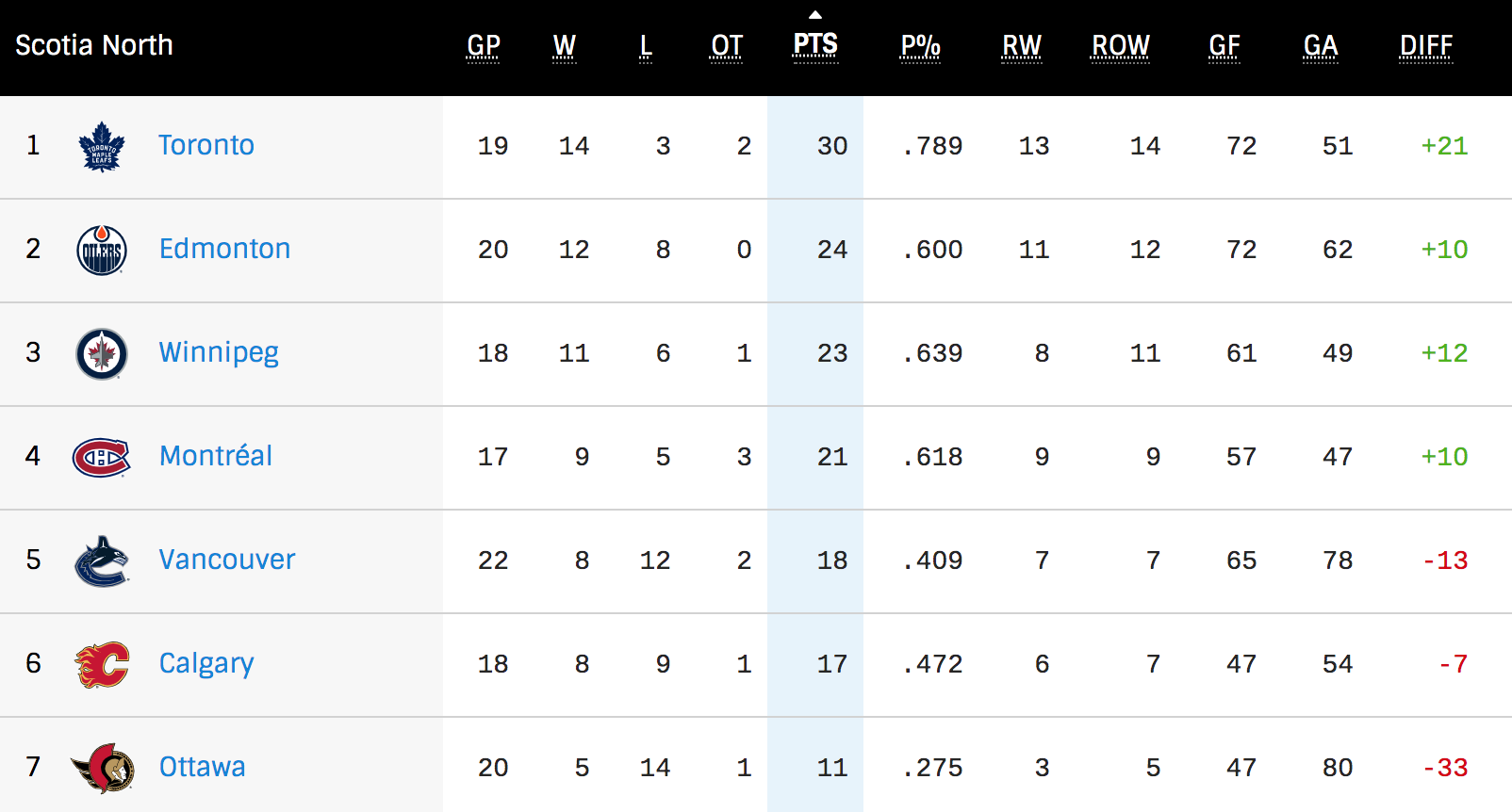 north division standings feb 22 2021