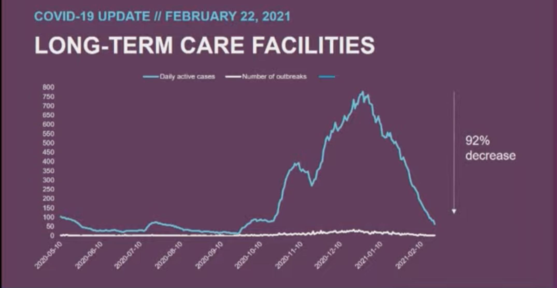 long-term care cases