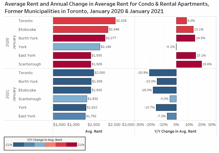 toronto rent declines