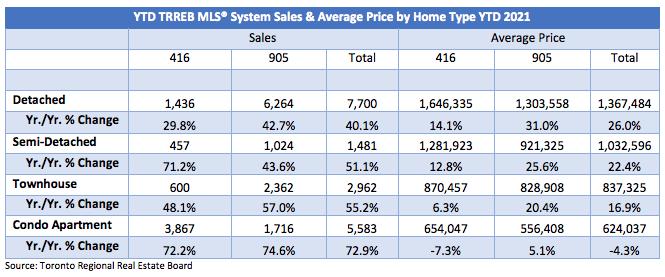GTA home price