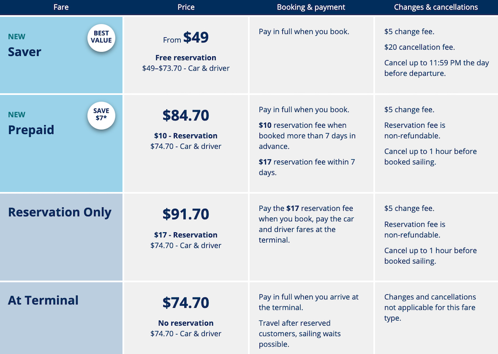 bc ferries new fares
