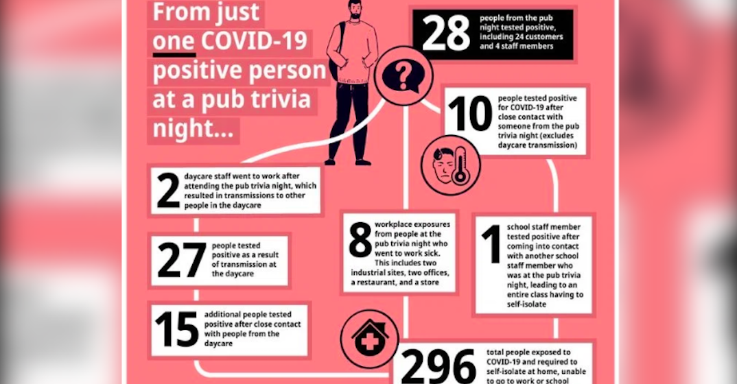 How one COVID-19 case at a pub trivia night exposed almost 300 people to the virus (INFOGRAPHIC)