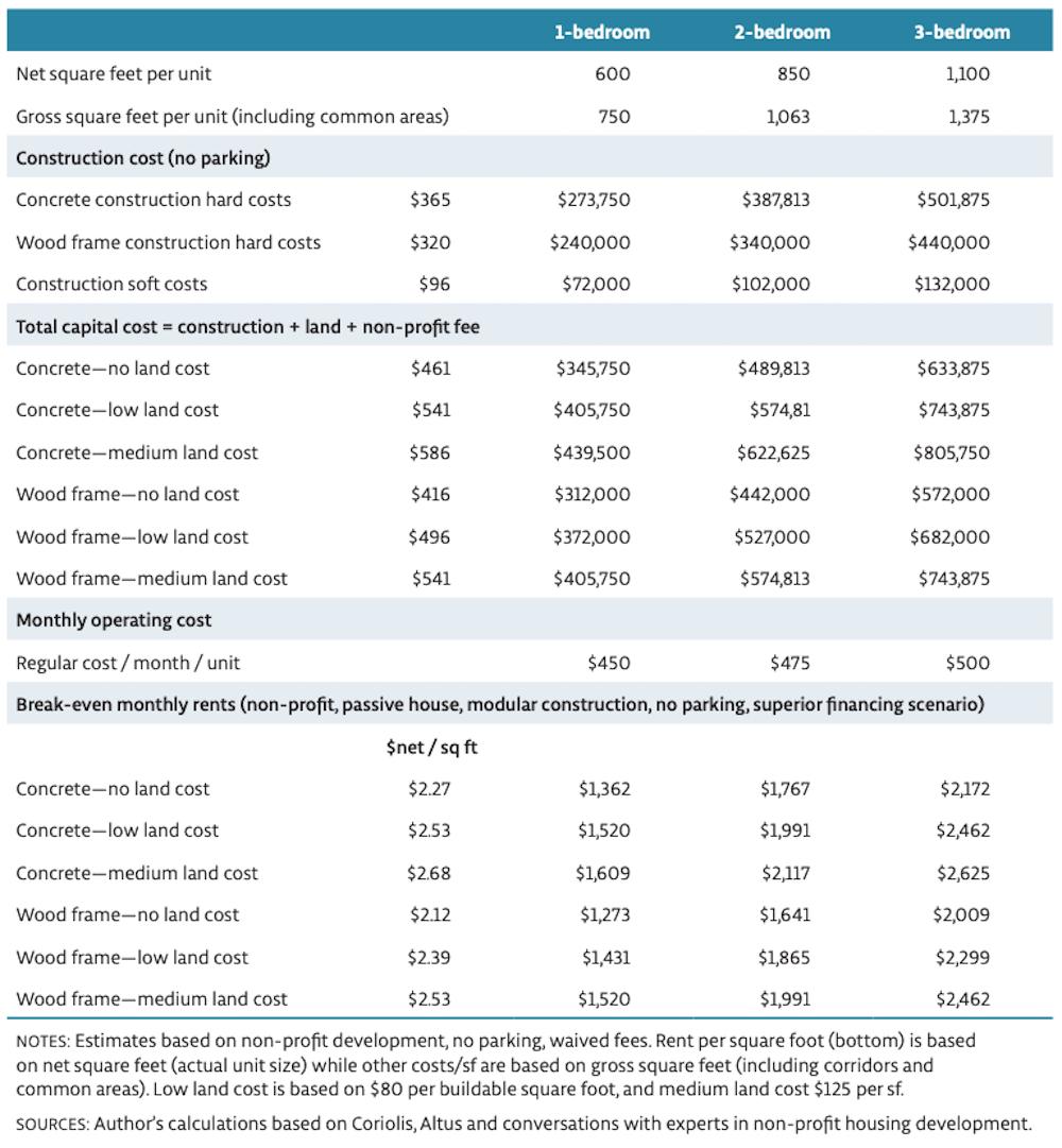 vancouver below market housing costs