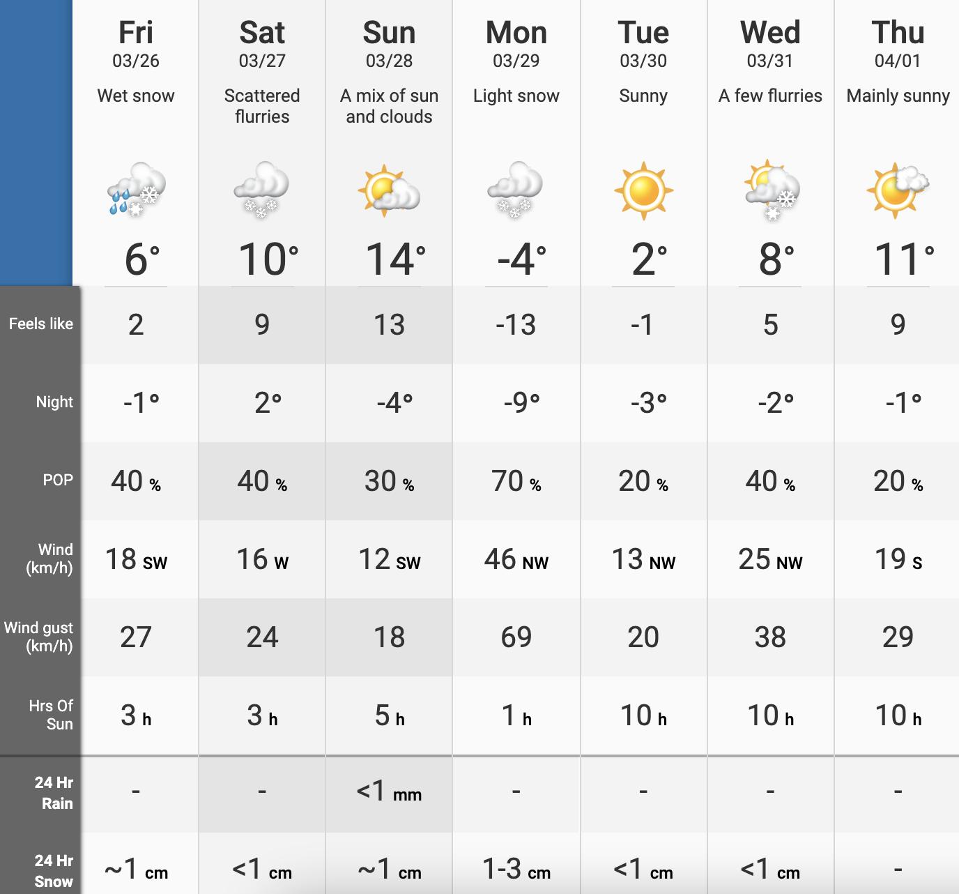 Edmonton temperatures weekend