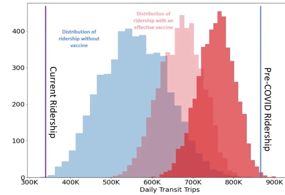 translink ridership