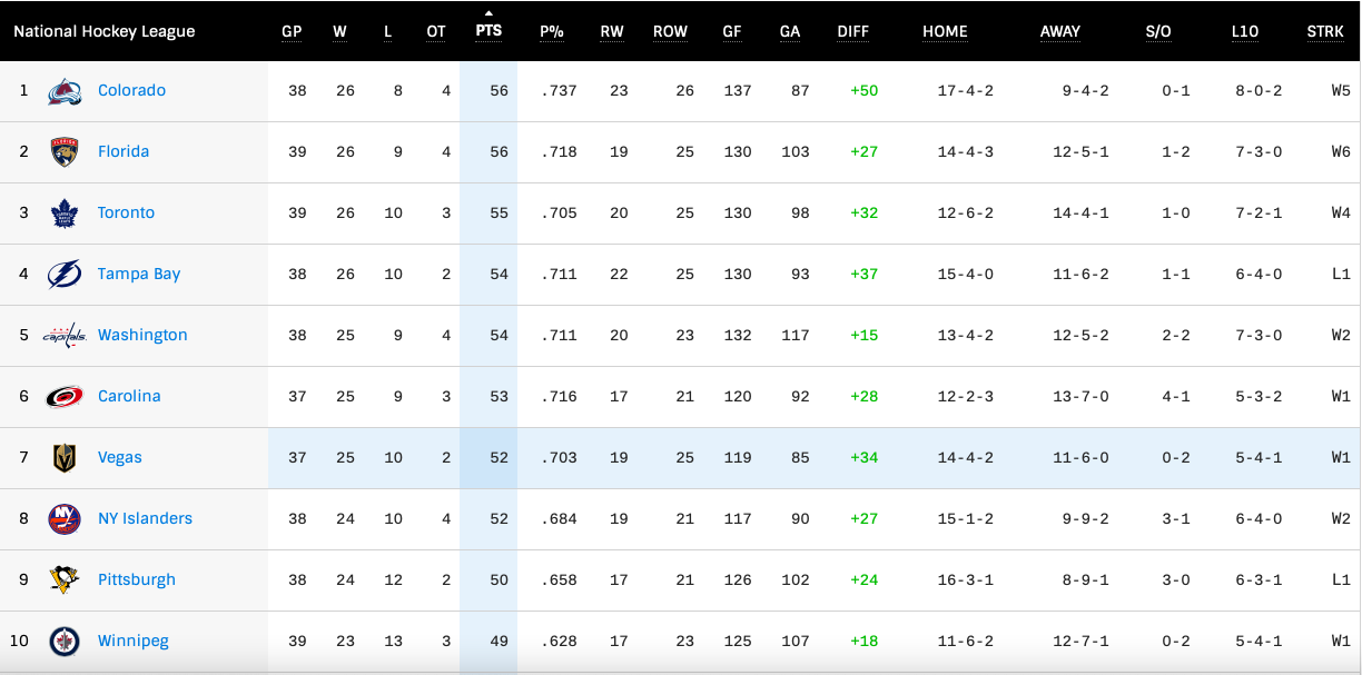 NHL Toronto Maple Leafs League Standings as of April 6