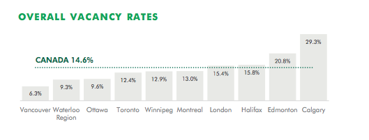 Toronto office vacancy rates