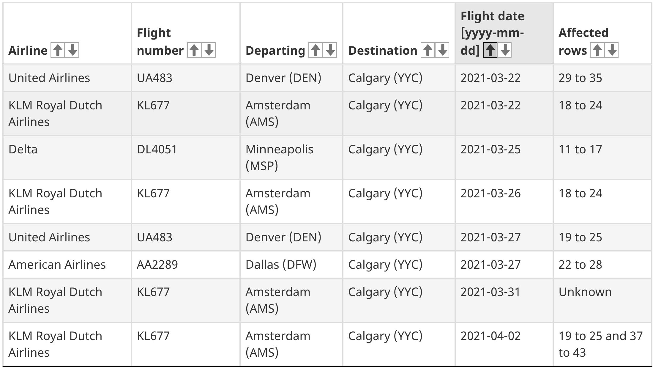 Calgary flights covid-19 cases