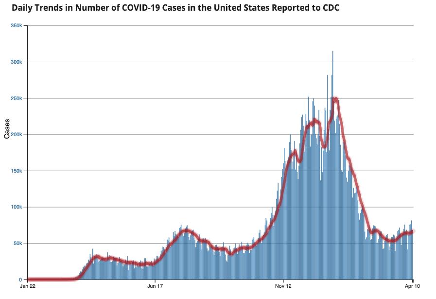 CDC new cases