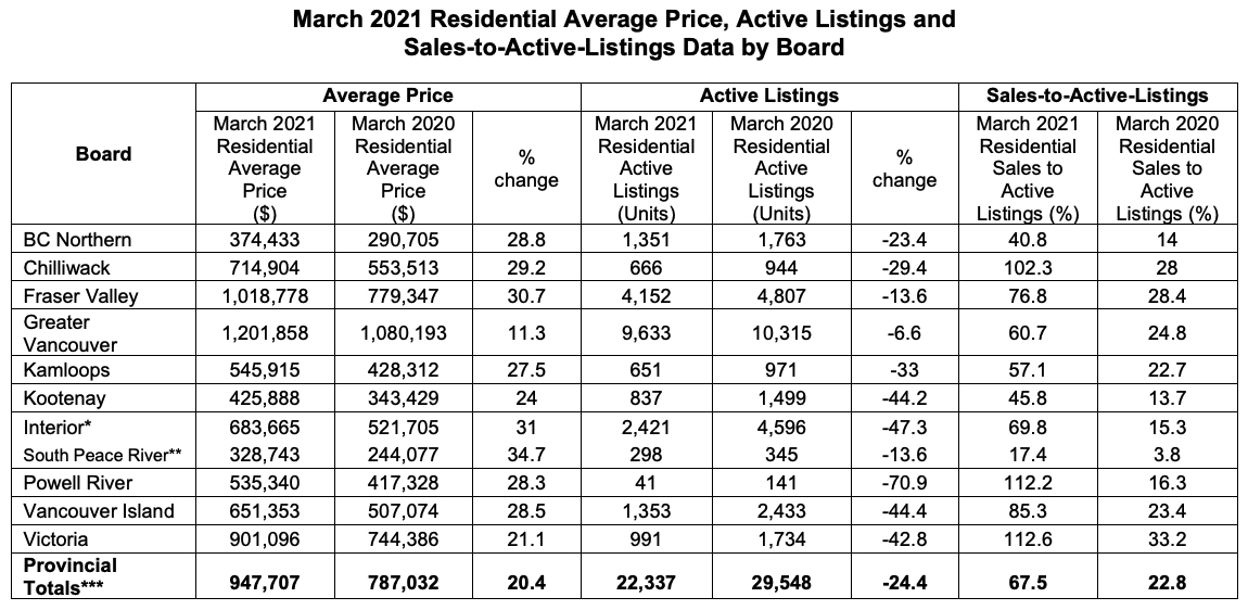 bc home sales march 2021