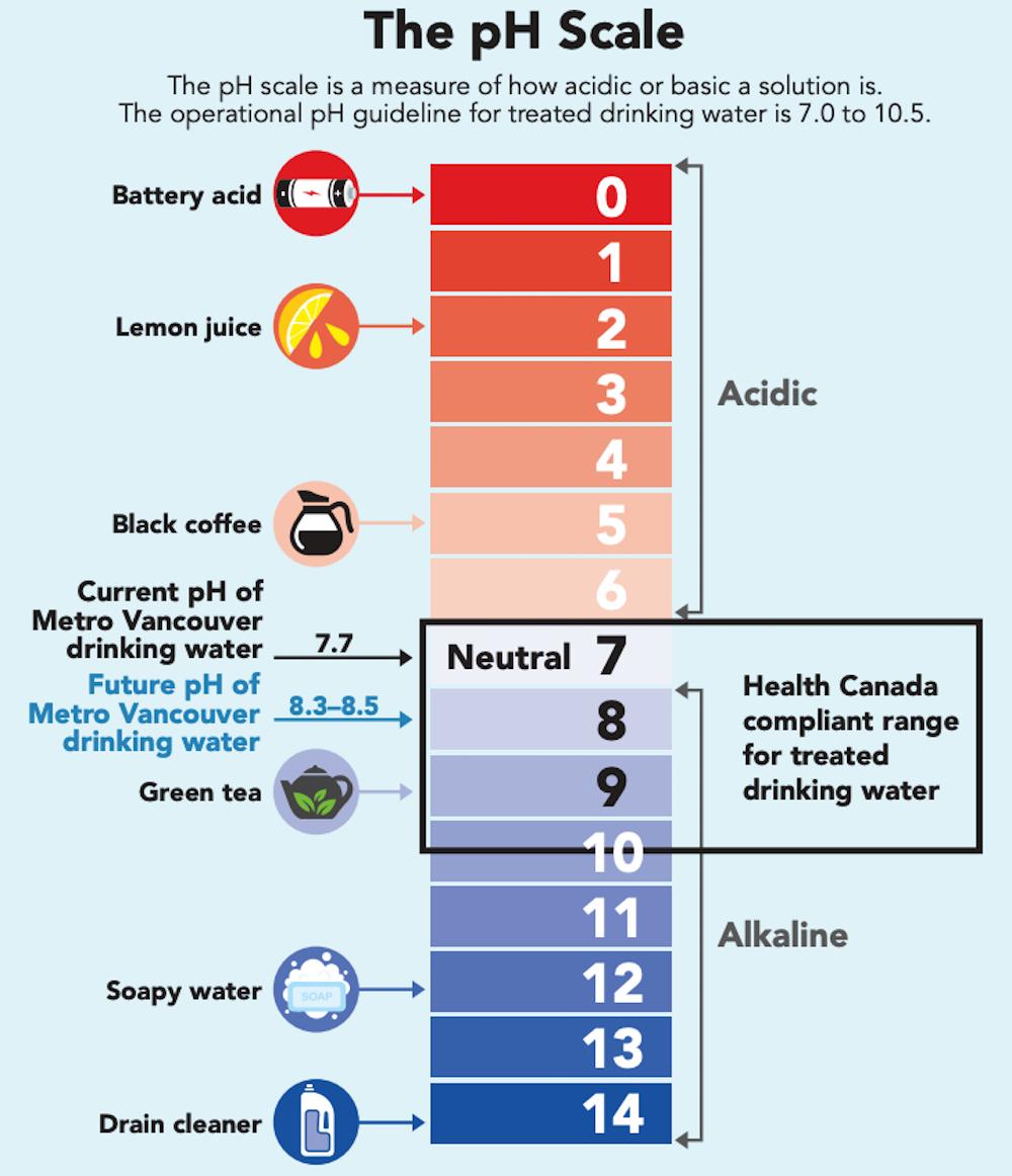 metro vancouver water ph scale