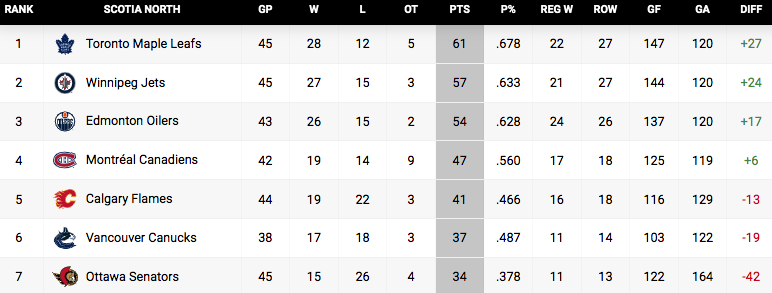 north division standings apr 19