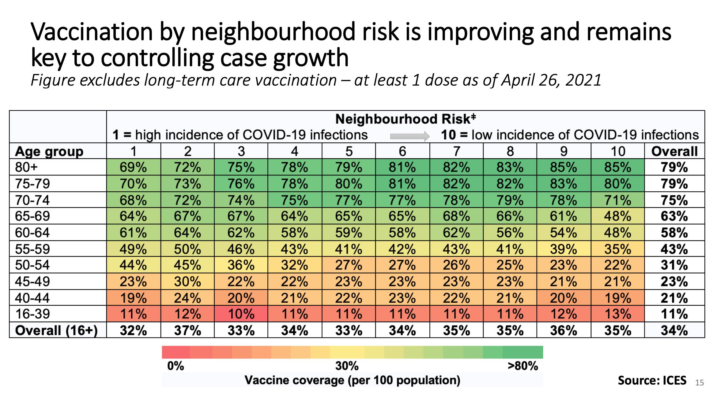 vaccine coverage