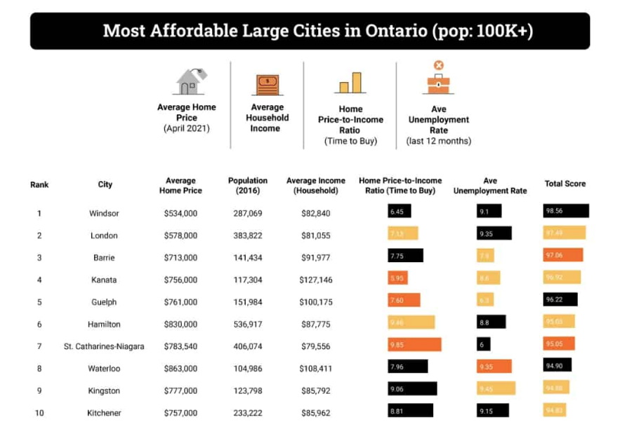 ontario most affordable cities