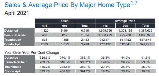 gta housing market cooling