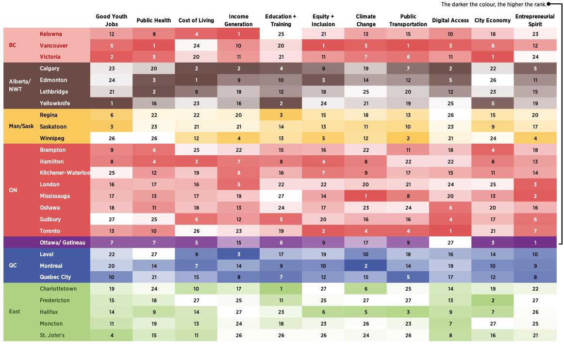 2021 urban work index youthful cities rbc