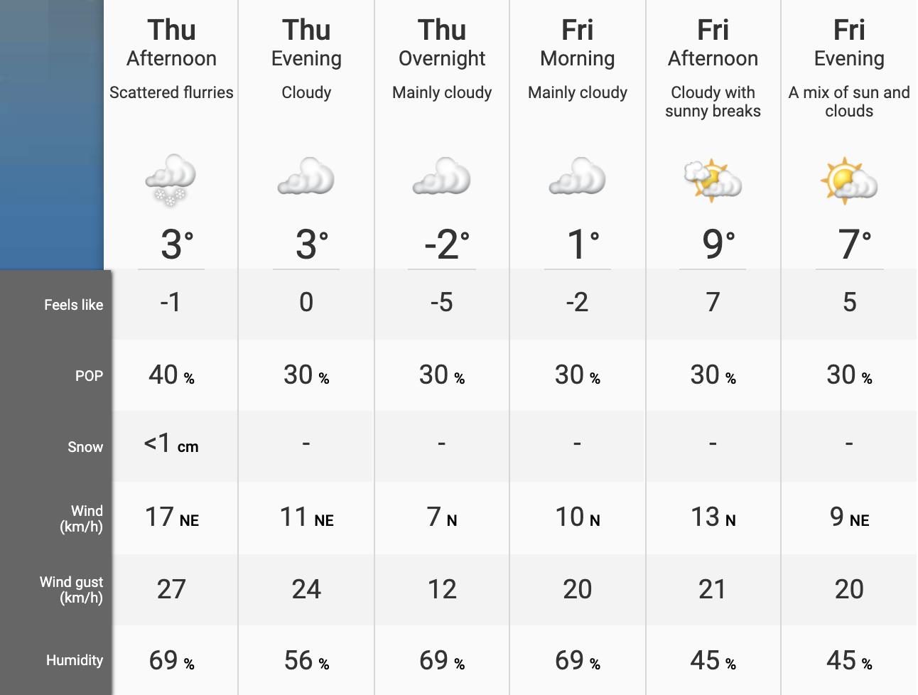 snowfall Alberta