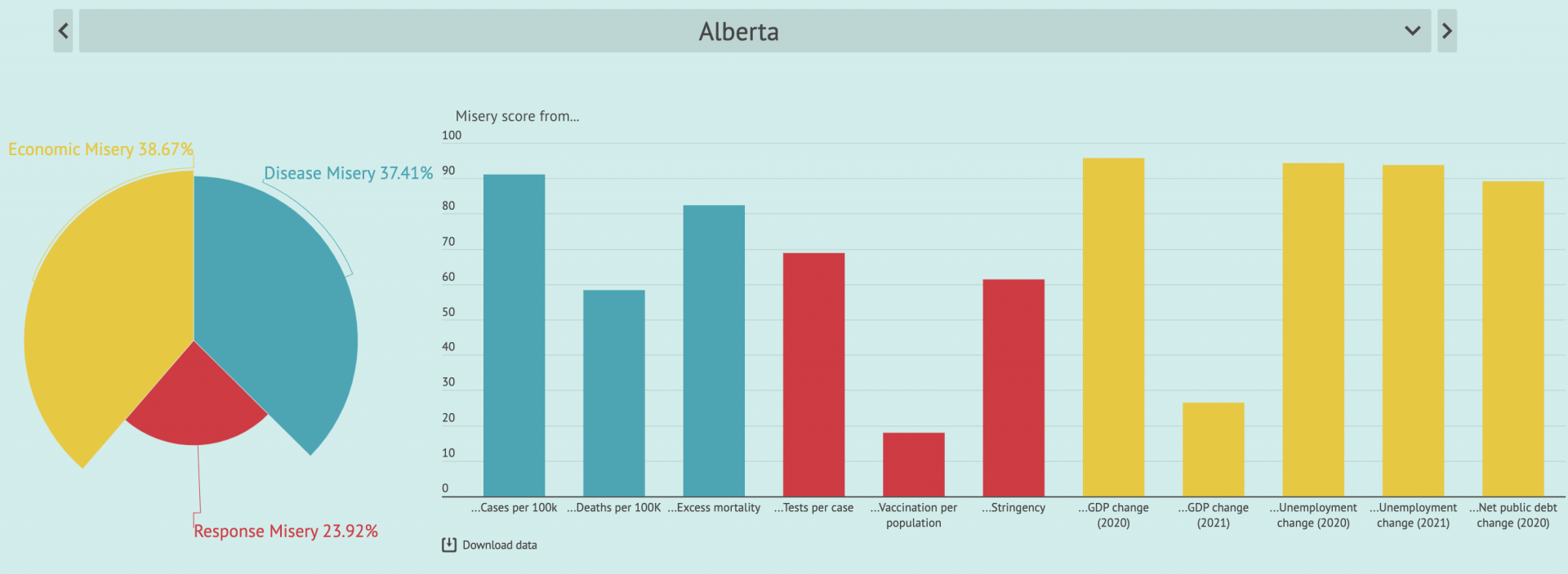Alberta miserable