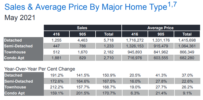 toronto home prices high