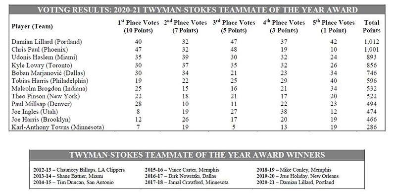 teammate of the year 2020-21