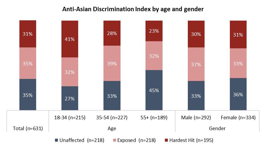 anti-asian-hardest-hit