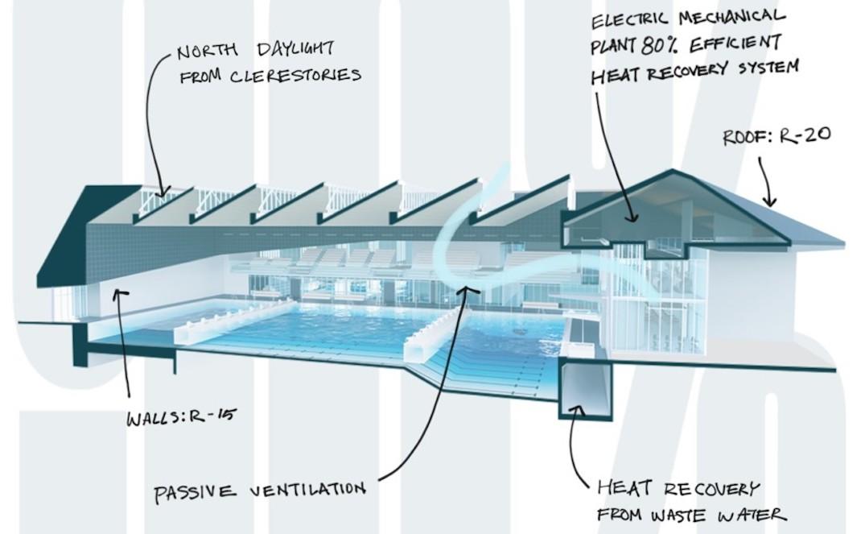 New Westminster Aquatics and Community Centre Canada Games Pool