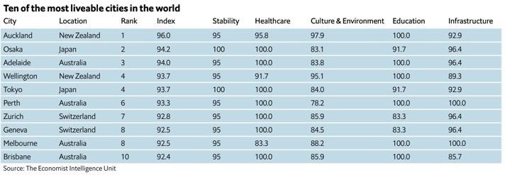 Global livability