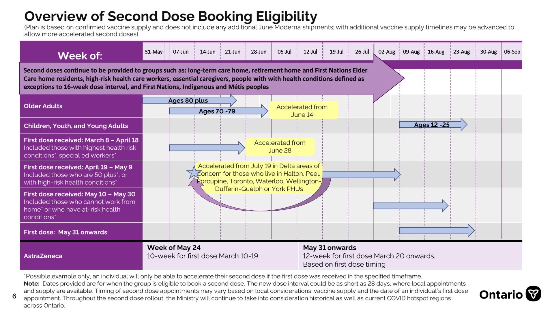 Vaccine second doses