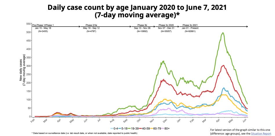 epidemiological modelling bc