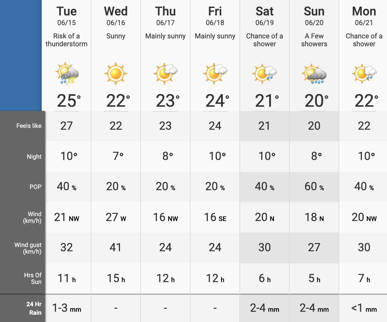 heat warning Calgary