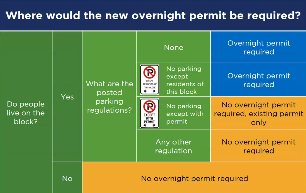 vancouver mandatory residential street parking permits