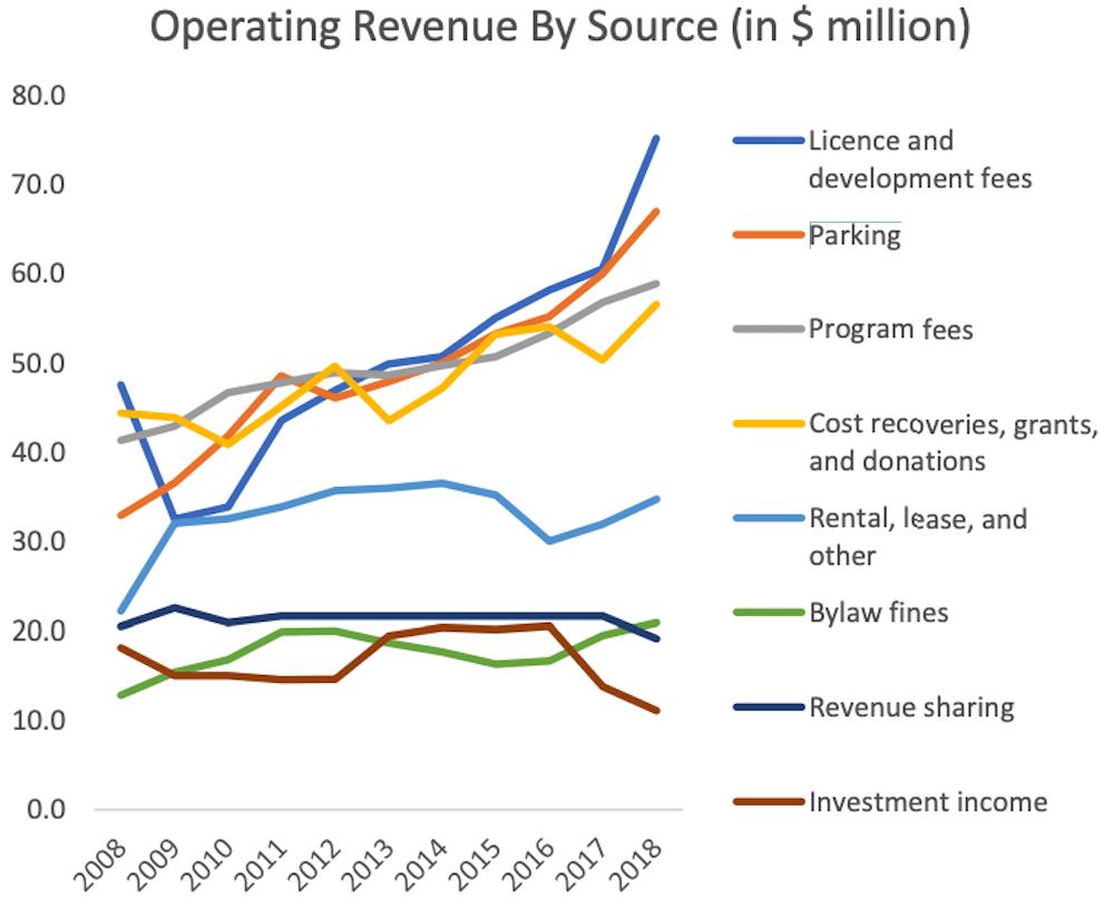 city of vancouver parking revenues