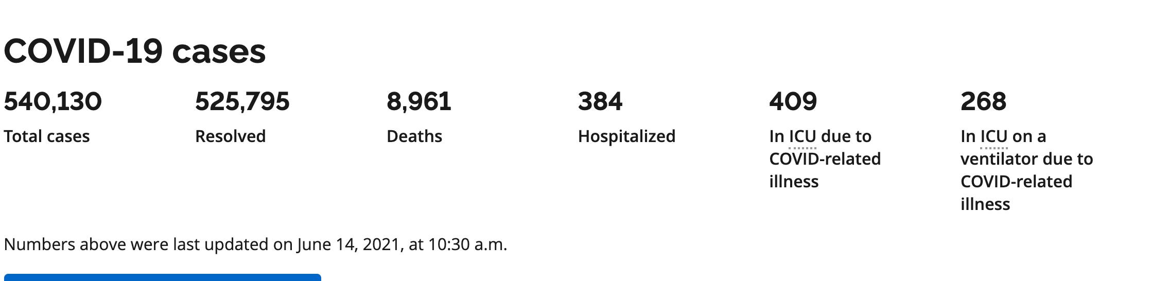 COVID-19 cases hospitalization