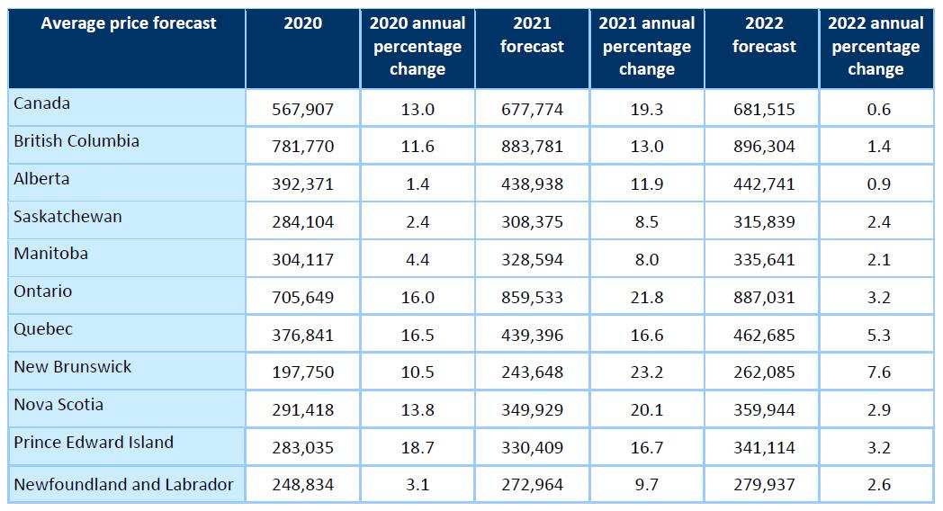 ontario home prices 2021