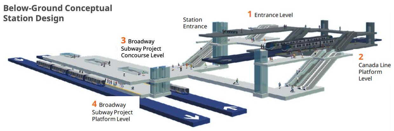 broadway-city hall station hub