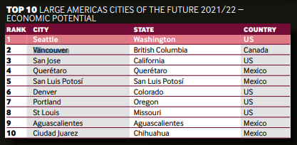 vancouver cities of the future