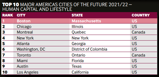 toronto city of the future