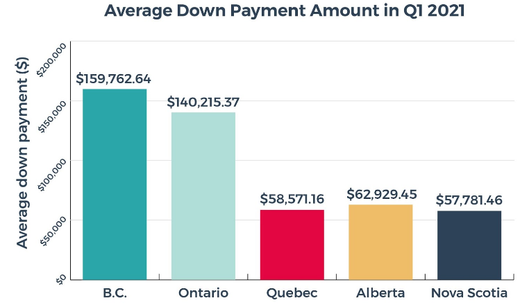ontario down payment