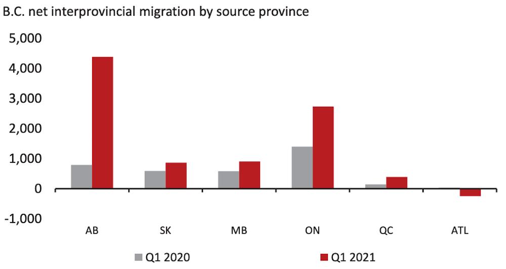 canada migration statistics pandemic