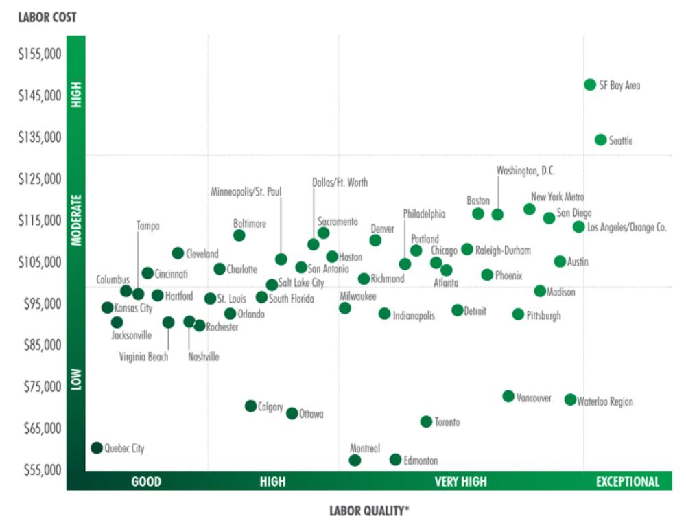 cbre north american tech labour 2021 ranking