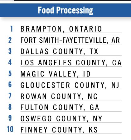 brampton food sector
