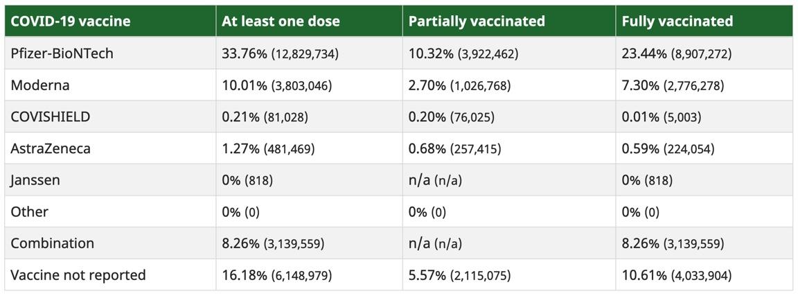 Canadians vaccinations